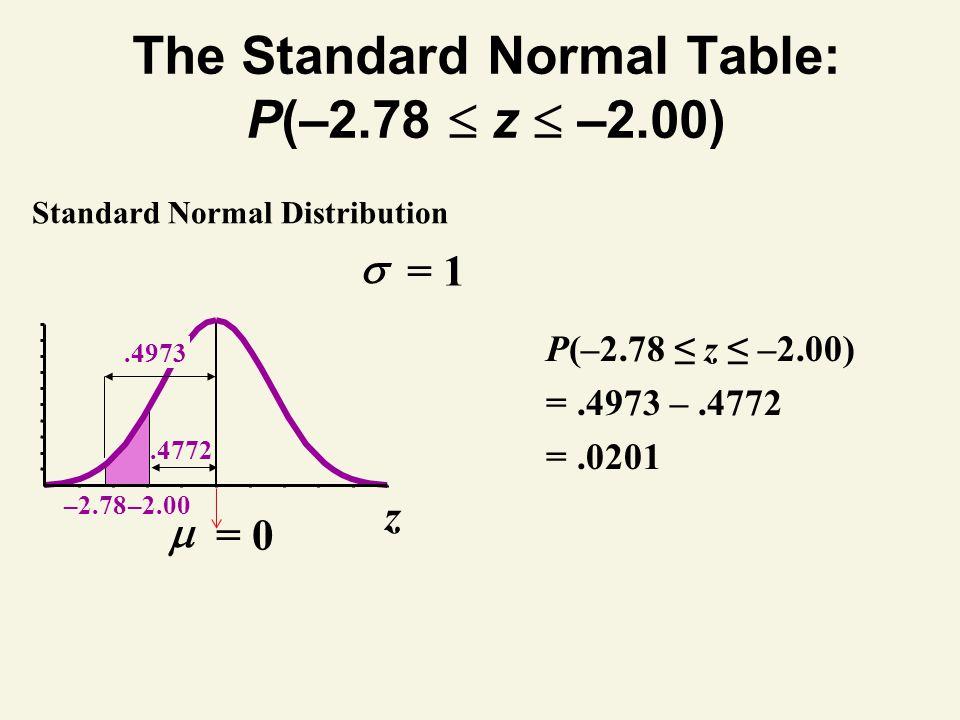 The Standard Normal Table: P(–2.78 z –2.00) –2.78 z –2.00.4973.4772 Standard Normal Distribution P(–2.78 z –2.00) =.4973 –.4772 =.0201 = 1 = 0