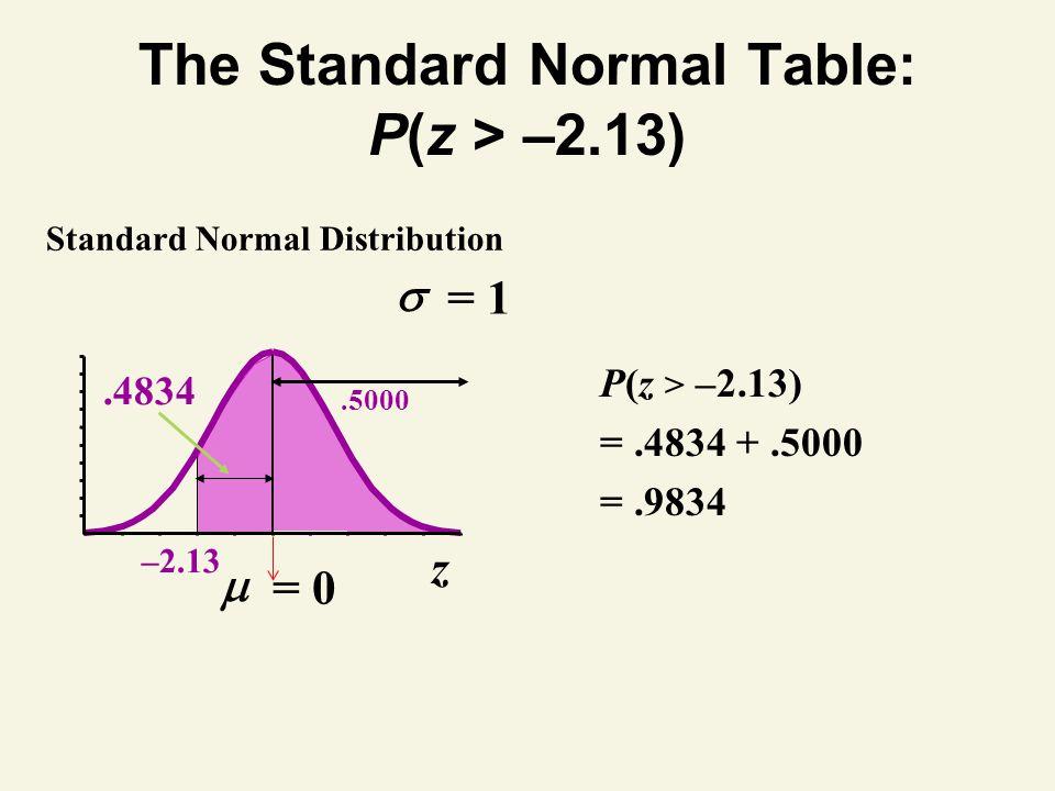 The Standard Normal Table: P(z > –2.13) z –2.13 Standard Normal Distribution P(z > –2.13) =.4834 +.5000 =.9834.5000.4834 = 1 = 0