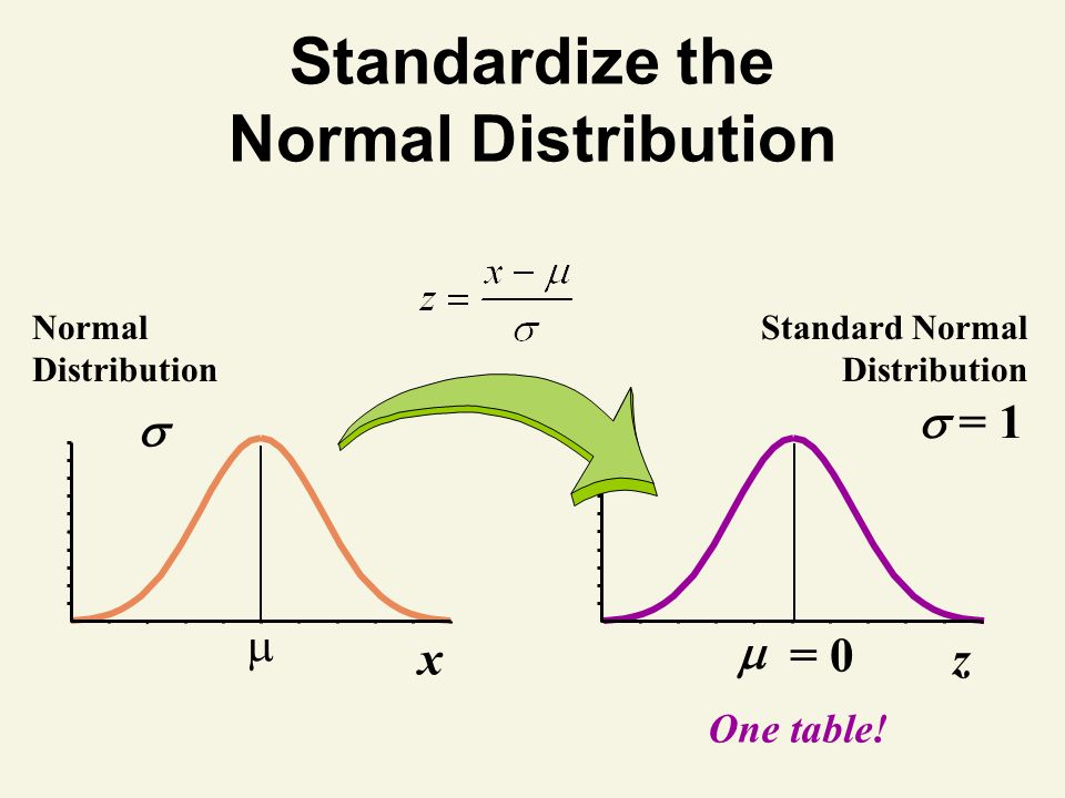 Standardize the Normal Distribution Normal Distribution x One table.