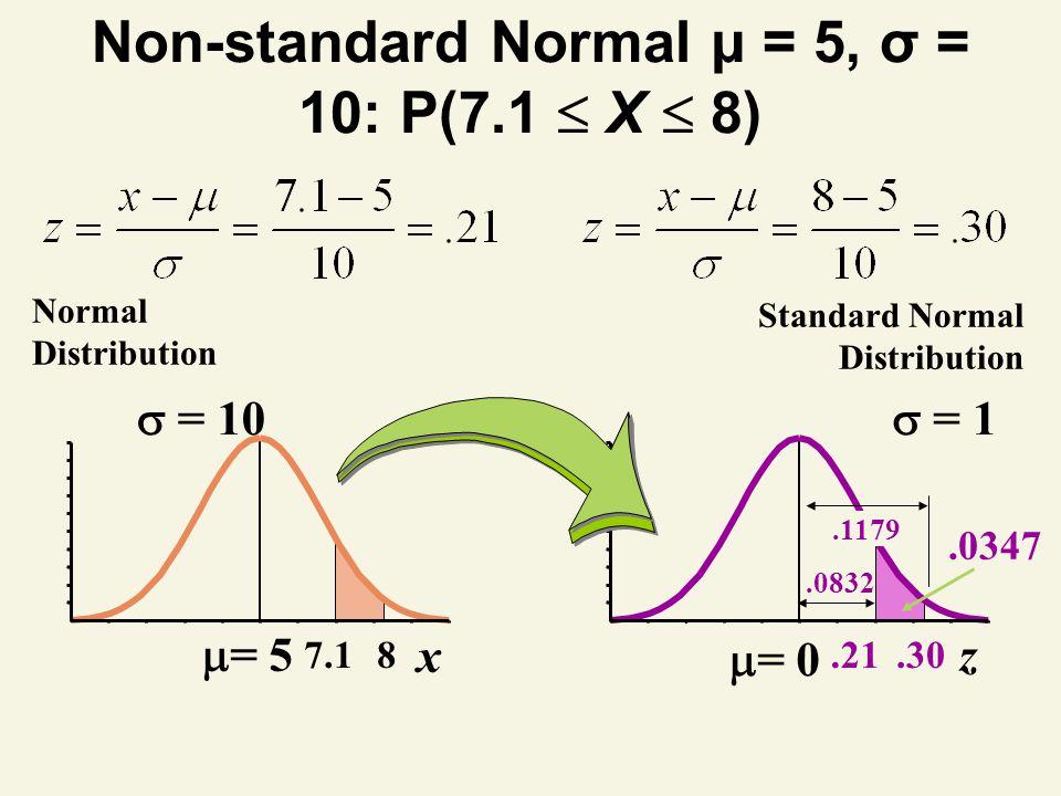 Non-standard Normal μ = 5, σ = 10: P(7.1 X 8) = 1.30 z.21 Standard Normal Distribution = 10 87.1 x Normal Distribution.1179.0347.0832 = 5 = 0