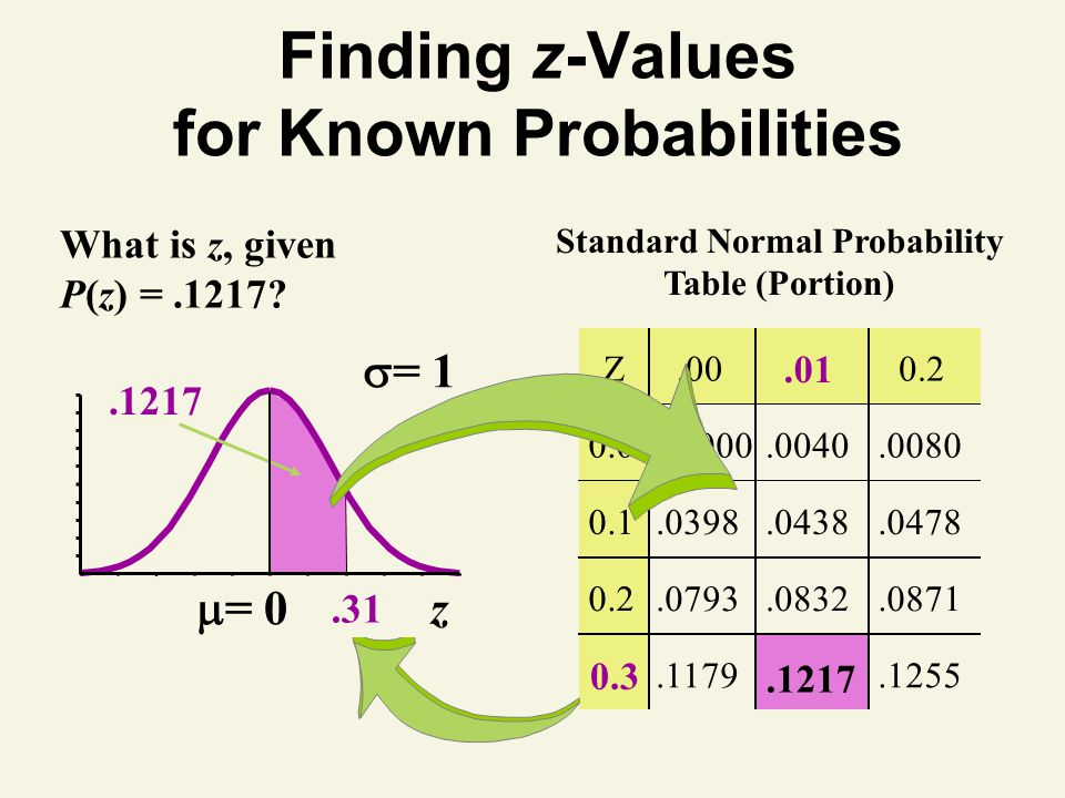 Finding z-Values for Known Probabilities What is z, given P(z) =.1217.