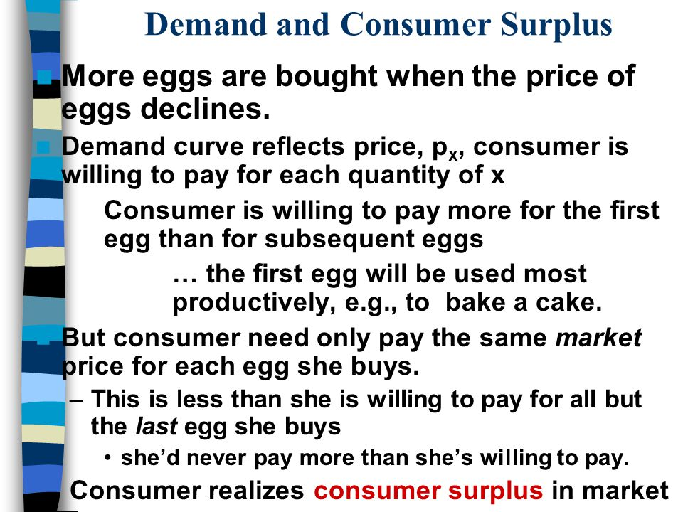 Demand and Consumer Surplus More eggs are bought when the price of eggs declines.