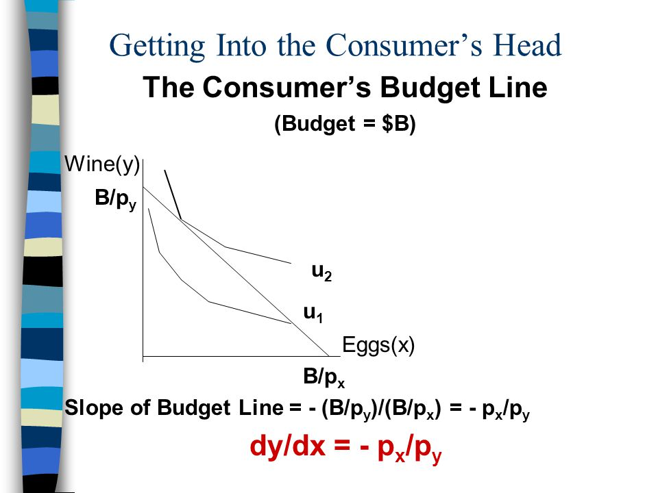 Getting Into the Consumers Head At point of highest attainable indifference –the budget line just touches the highest indifferent curve –the budget line is tangent to the highest indifference curve –the slope of the budget line equals the slope of the indifference curve The consumers willingness to substitute y for x along her highest attainable indifference curve equals her ability to substitute y for x along her budget line.