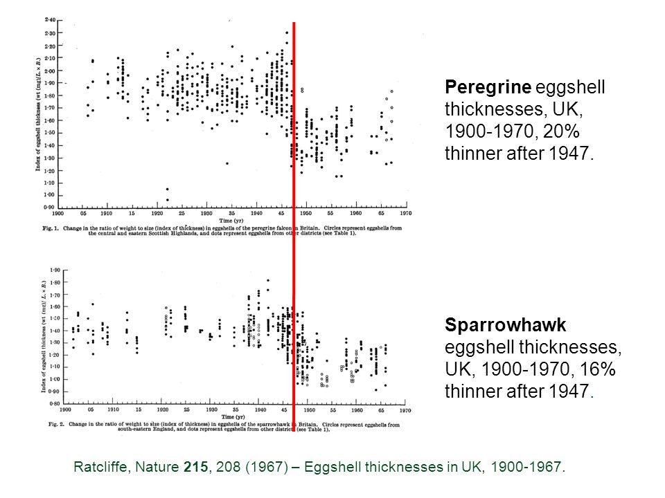 Peregrine eggshell thicknesses, UK, 1900-1970, 20% thinner after 1947. Sparrowhawk eggshell thicknesses, UK, 1900-1970, 16% thinner after 1947. Ratcli
