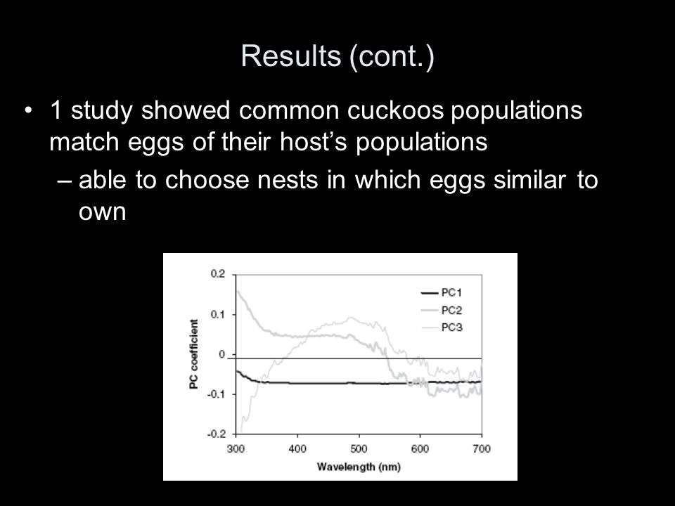 Results (cont.) 1 study showed common cuckoos populations match eggs of their hosts populations –able to choose nests in which eggs similar to own