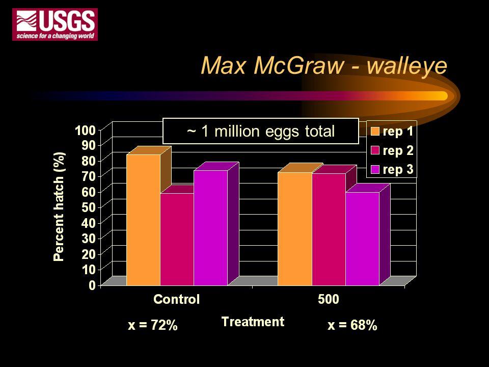 Max McGraw - walleye ~ 1 million eggs total x = 72%x = 68%