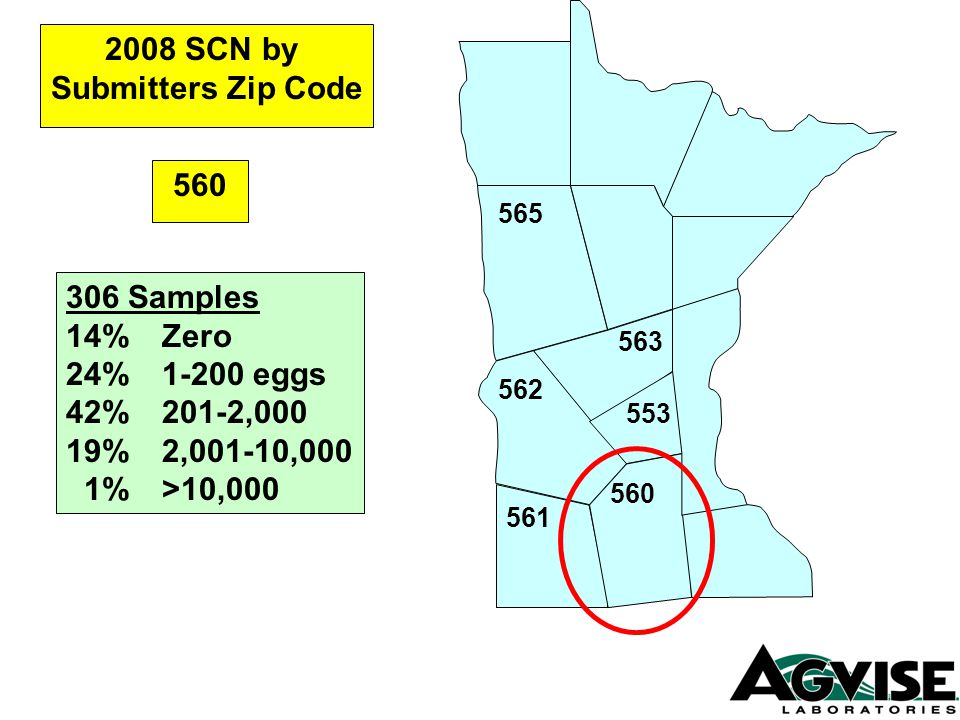 561 560 562 565 563 553 560 2008 SCN by Submitters Zip Code 306 Samples 14%Zero 24%1-200 eggs 42%201-2,000 19%2,001-10,000 1%>10,000