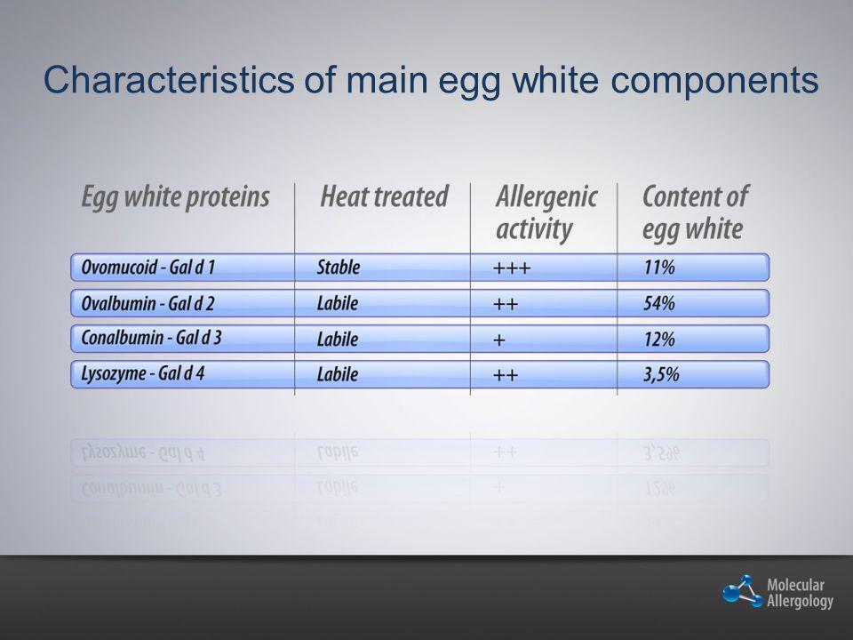 Characteristics of main egg white components