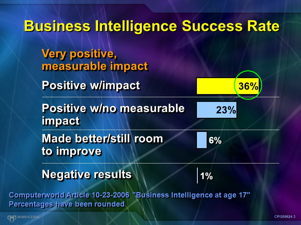 Positive w/impact Positive w/no measurable impact Made better/still room to improve Negative results Business Intelligence Success Rate CP1259624-3 Computerworld Article 10-23-2006 Business Intelligence at age 17 Percentages have been rounded Computerworld Article 10-23-2006 Business Intelligence at age 17 Percentages have been rounded Very positive, measurable impact 1% 6% 36% 23%