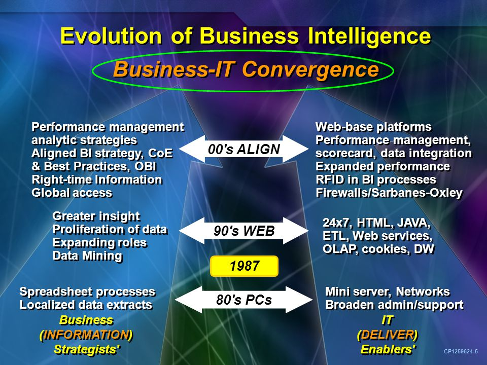 90 s WEB Evolution of Business Intelligence Business-IT Convergence Business (INFORMATION) Strategists IT (DELIVER) Enablers 80 s PCs Spreadsheet processes Localized data extracts Mini server, Networks Broaden admin/support Greater insight Proliferation of data Expanding roles Data Mining 24x7, HTML, JAVA, ETL, Web services, OLAP, cookies, DW Performance management analytic strategies Aligned BI strategy, CoE & Best Practices, OBI Right-time Information Global access Web-base platforms Performance management, scorecard, data integration Expanded performance RFID in BI processes Firewalls/Sarbanes-Oxley 00 s ALIGN 1987 CP1259624-5