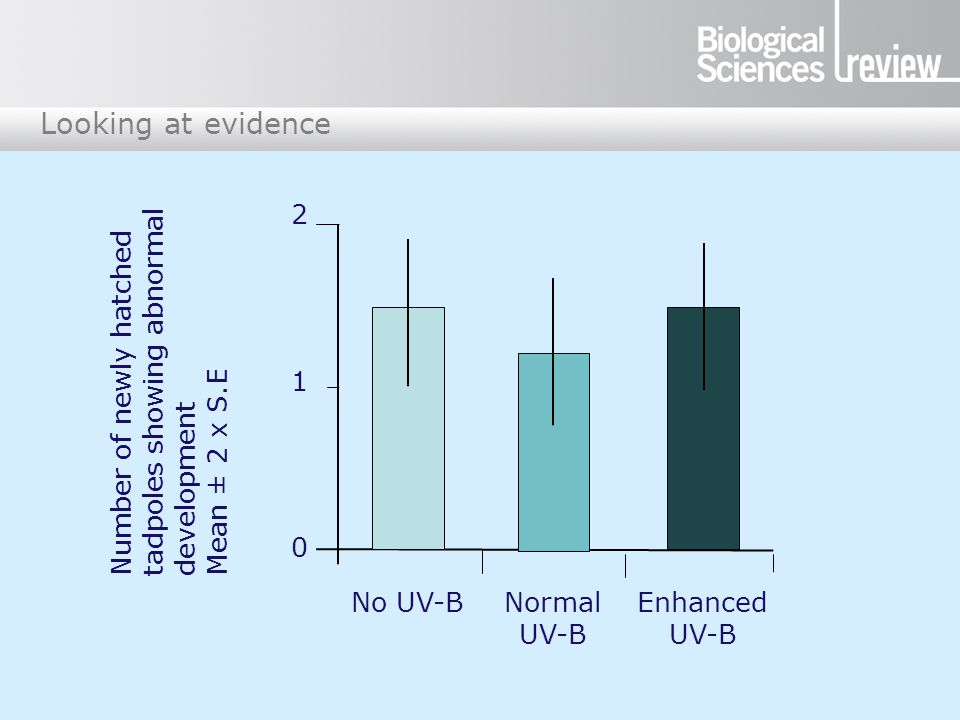 Looking at evidence 2 1 0 Number of newly hatched tadpoles showing abnormal development Mean ± 2 x S.E No UV-BNormal UV-B Enhanced UV-B