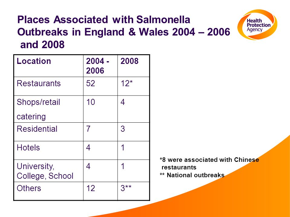 Places Associated with Salmonella Outbreaks in England & Wales 2004 – 2006 and 2008 Location2004 - 2006 2008 Restaurants5212* Shops/retail catering 104 Residential73 Hotels41 University, College, School 41 Others123** *8 were associated with Chinese restaurants ** National outbreaks