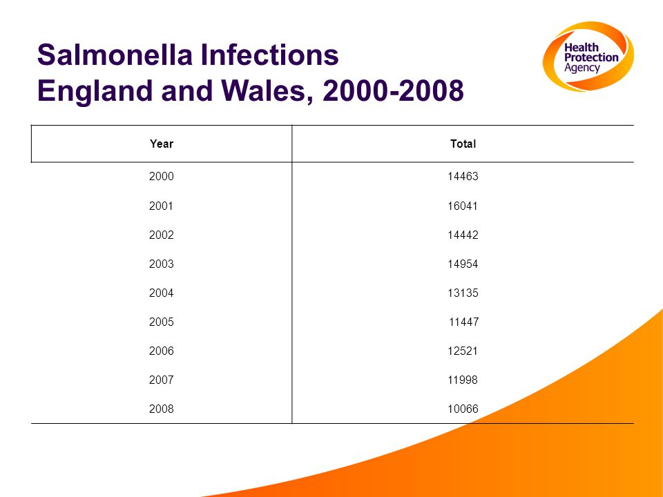 Salmonella Infections England and Wales, 2000-2008 YearTotal 200014463 200116041 200214442 200314954 200413135 2005 11447 200612521 200711998 200810066