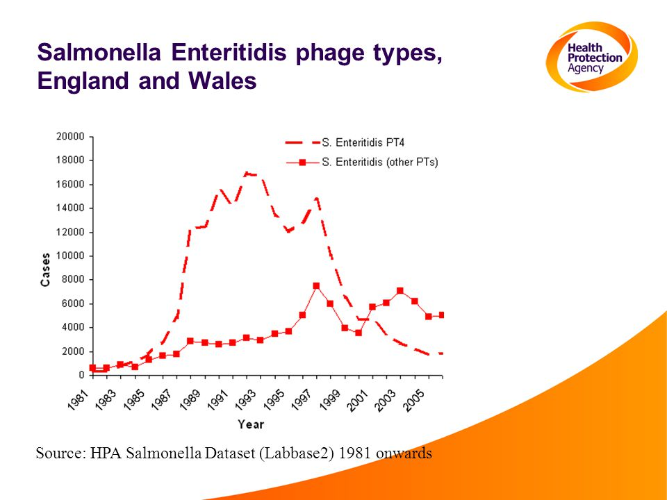 Salmonella Enteritidis phage types, England and Wales Source: HPA Salmonella Dataset (Labbase2) 1981 onwards