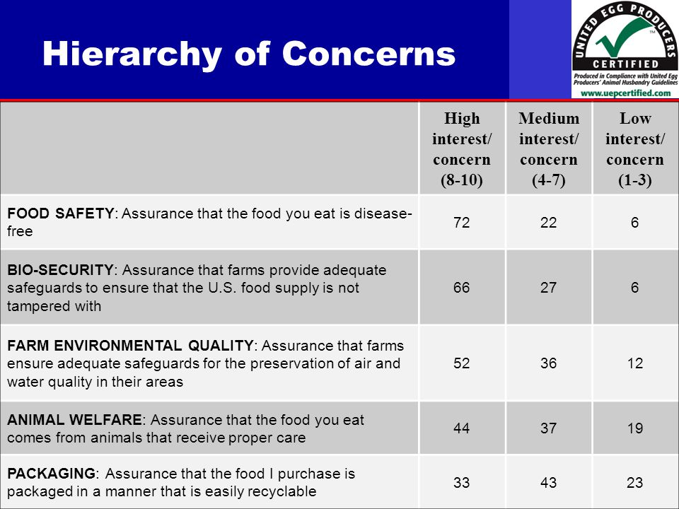 United Egg Producers Hierarchy of Concerns High interest/ concern (8-10) Medium interest/ concern (4-7) Low interest/ concern (1-3) FOOD SAFETY: Assurance that the food you eat is disease- free BIO-SECURITY: Assurance that farms provide adequate safeguards to ensure that the U.S.