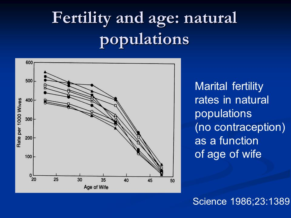 Fertility and age: natural populations Marital fertility rates in natural populations (no contraception) as a function of age of wife Science 1986;23: