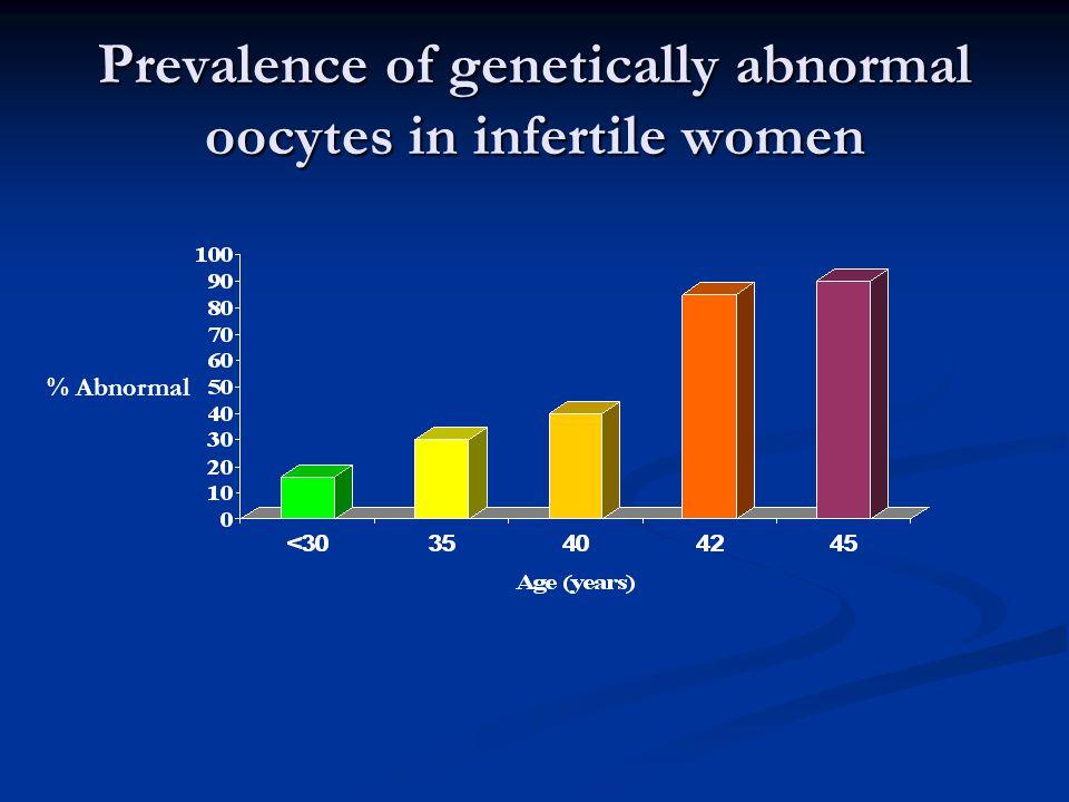 Prevalence of genetically abnormal oocytes in infertile women % Abnormal