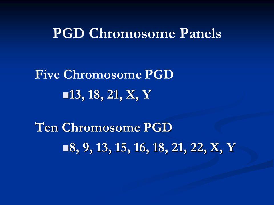 PGD Chromosome Panels Five Chromosome PGD 13, 18, 21, X, Y 13, 18, 21, X, Y Ten Chromosome PGD 8, 9, 13, 15, 16, 18, 21, 22, X, Y 8, 9, 13, 15, 16, 18