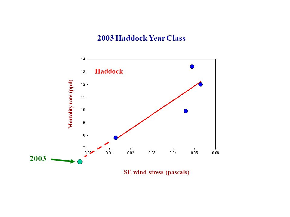 SE wind stress (pascals) Haddock Mortality rate (ppd) 2003 2003 Haddock Year Class
