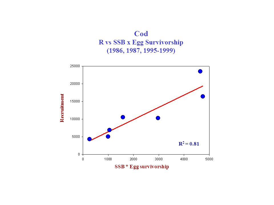 Cod R vs SSB x Egg Survivorship (1986, 1987, 1995-1999) SSB * Egg survivorship Recruitment R 2 = 0.81