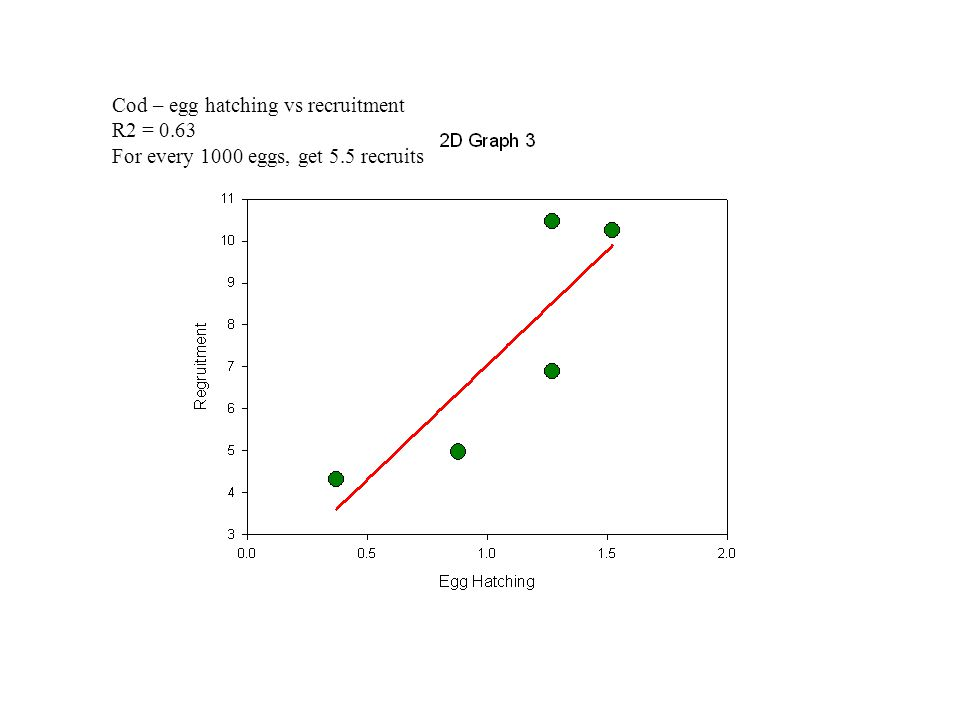 Cod – egg hatching vs recruitment R2 = 0.63 For every 1000 eggs, get 5.5 recruits