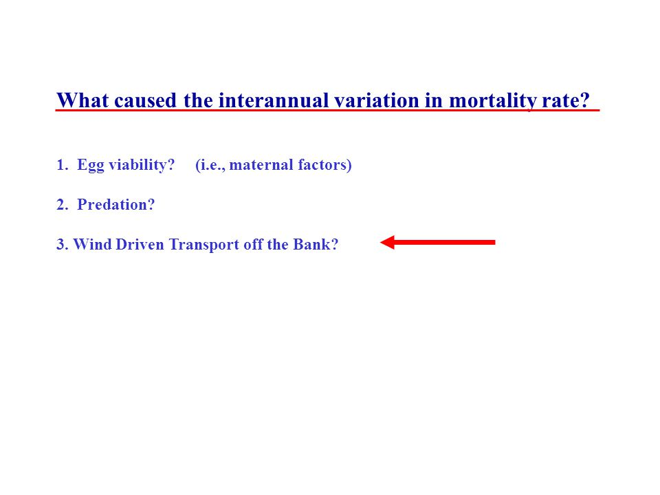 What caused the interannual variation in mortality rate.