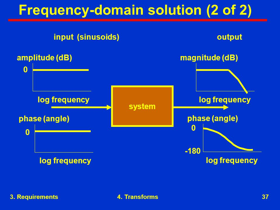 3. Requirements37 Frequency-domain solution (2 of 2) 4.