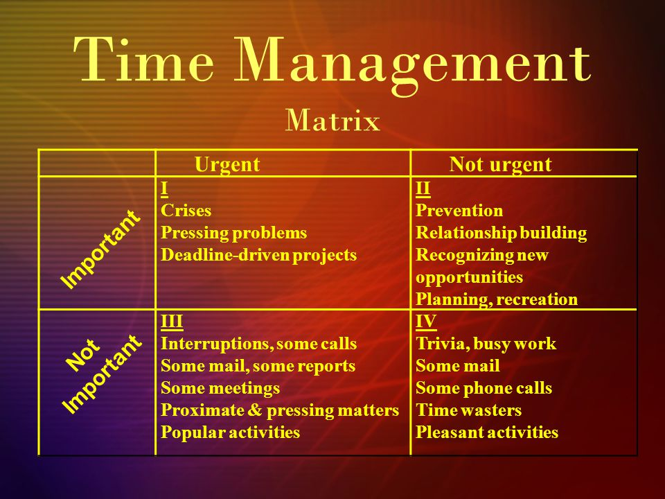 Time Management Matrix UrgentNot urgent I Crises Pressing problems Deadline-driven projects II Prevention Relationship building Recognizing new opportunities Planning, recreation III Interruptions, some calls Some mail, some reports Some meetings Proximate & pressing matters Popular activities IV Trivia, busy work Some mail Some phone calls Time wasters Pleasant activities Important Not Important