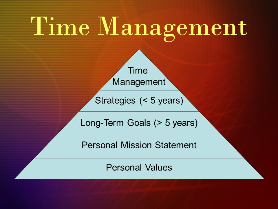 Time Management Strategies (< 5 years) Long-Term Goals (> 5 years) Personal Mission Statement Personal Values