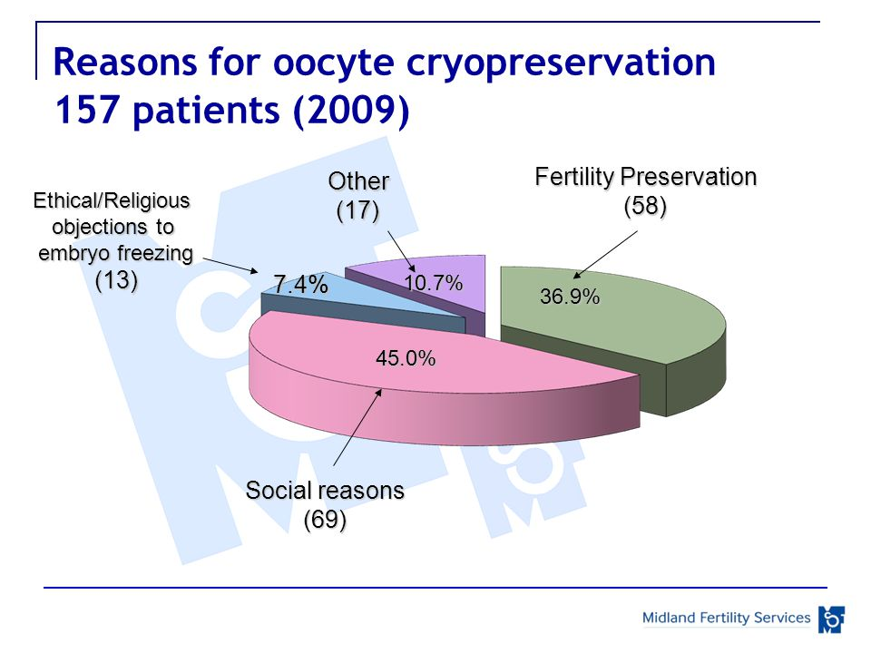 Reasons for oocyte cryopreservation 157 patients (2009) Fertility Preservation (58) 36.9% 10.7%7.4% 45.0% Other(17) Ethical/Religious objections to embryo freezing (13) Social reasons (69)