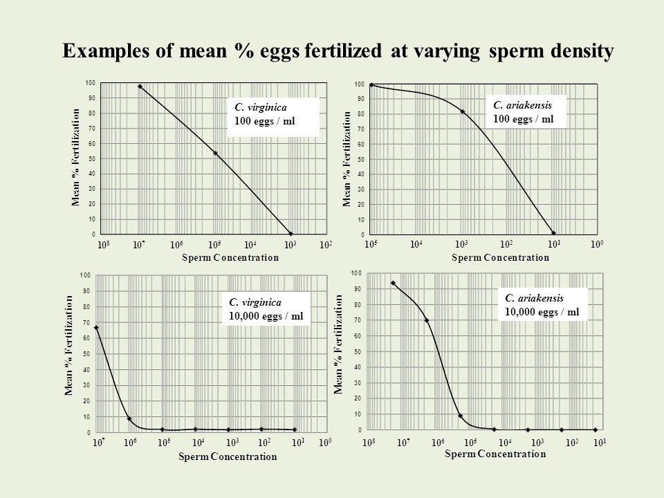 Examples of mean % eggs fertilized at varying sperm density C. virginica 100 eggs / ml C. ariakensis 100 eggs / ml C. virginica 10,000 eggs / ml C. ar