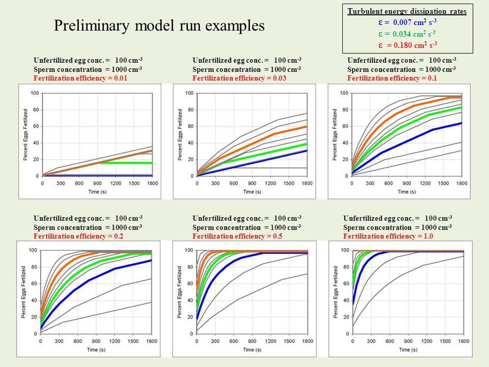 Unfertilized egg conc. = 100 cm -3 Sperm concentration = 1000 cm -3 Fertilization efficiency = 0.01 Unfertilized egg conc. = 100 cm -3 Sperm concentra