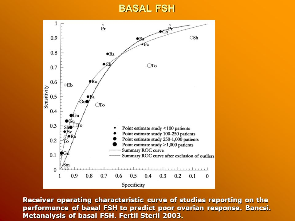 BASAL FSH BASAL FSH Receiver operating characteristic curve of studies reporting on the performance of basal FSH to predict poor ovarian response.