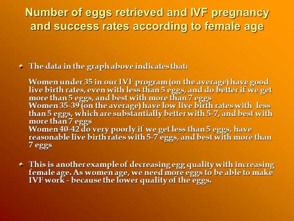 Number of eggs retrieved and IVF pregnancy and success rates according to female age The data in the graph above indicates that: Women under 35 in our IVF program (on the average) have good live birth rates, even with less than 5 eggs, and do better if we get more than 5 eggs, and best with more than 7 eggs Women (on the average) have low live birth rates with less than 5 eggs, which are substantially better with 5-7, and best with more than 7 eggs Women do very poorly if we get less than 5 eggs, have reasonable live birth rates with 5-7 eggs, and best with more than 7 eggs This is another example of decreasing egg quality with increasing female age.