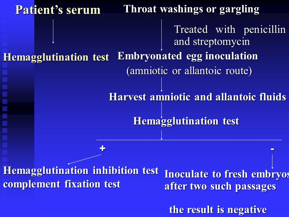 Hemagglutination inhibition test complement fixation test Inoculate to fresh embryos after two such passages Treated with penicillin and streptomycin Embryonated egg inoculation (amniotic or allantoic route) (amniotic or allantoic route) Harvest amniotic and allantoic fluids Hemagglutination test the result is negative +- Throat washings or gargling Patients serum Hemagglutination test