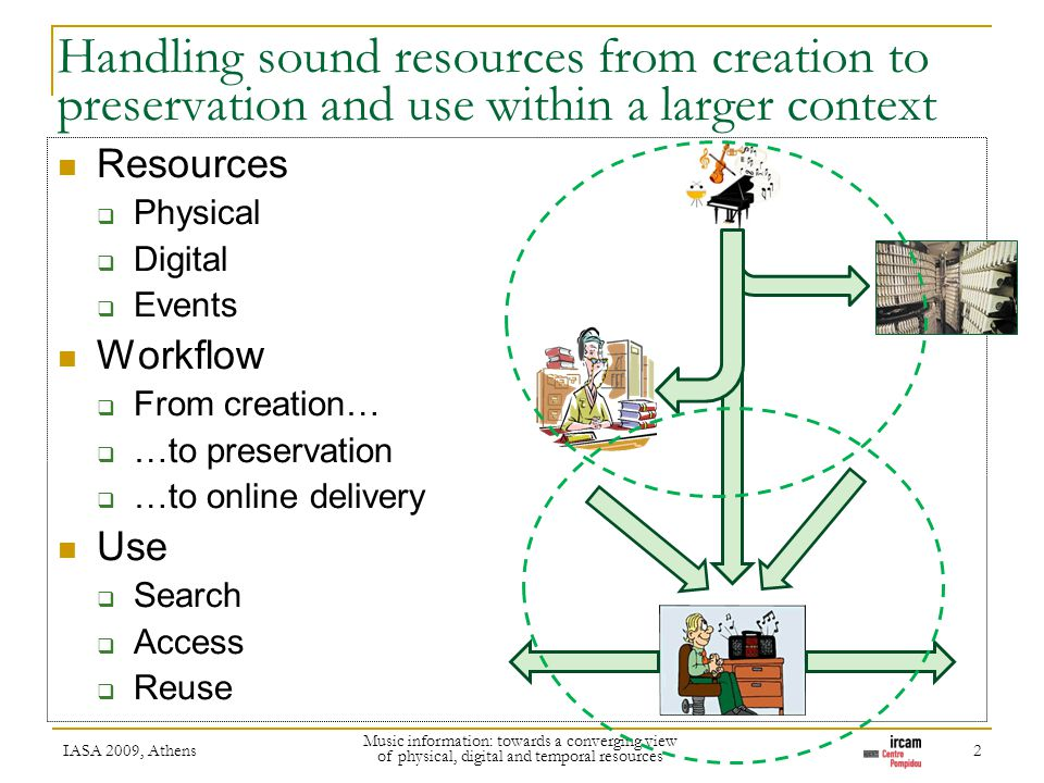 Handling sound resources from creation to preservation and use within a larger context Resources Physical Digital Events Workflow From creation… …to p