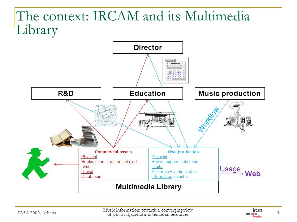 The context: IRCAM and its Multimedia Library IASA 2009, Athens Music information: towards a converging view of physical, digital and temporal resourc