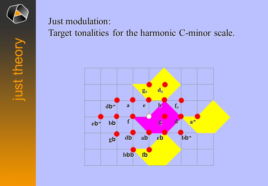Just modulation: Target tonalities for the harmonic C-minor scale.
