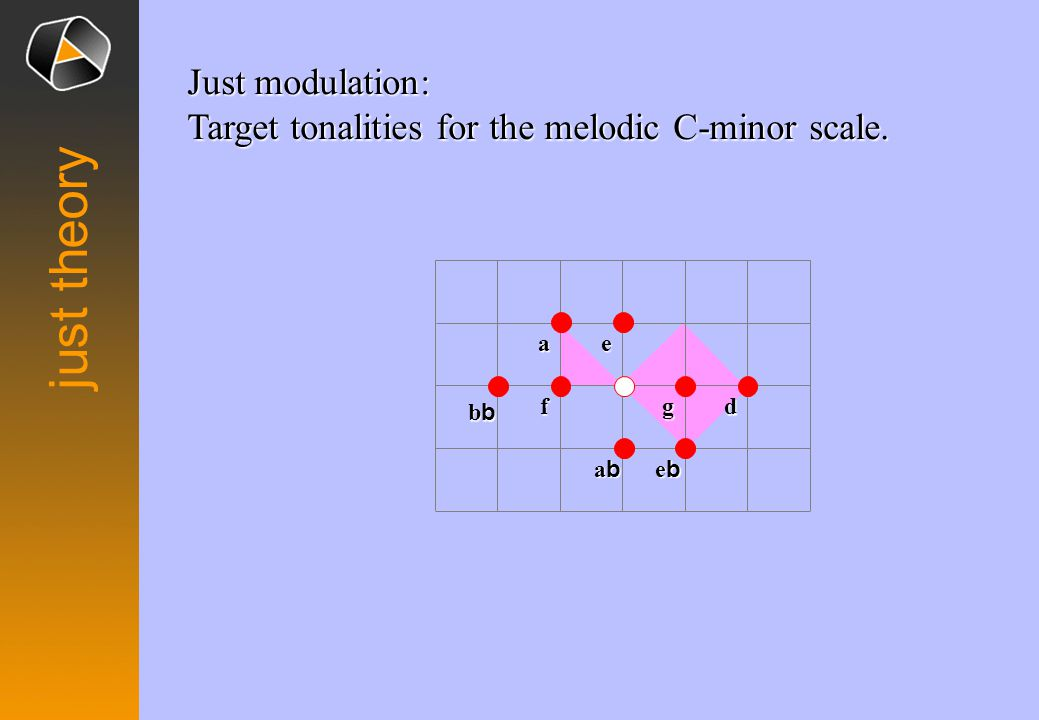 Just modulation: Target tonalities for the melodic C-minor scale.