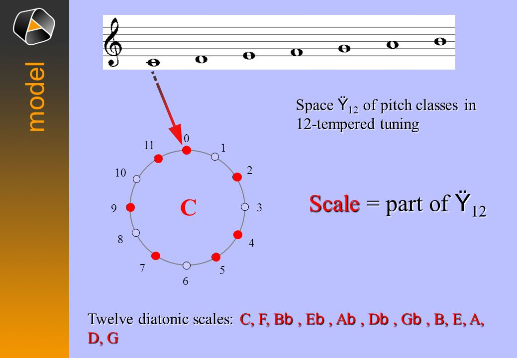 model Space Ÿ 12 of pitch classes in 12-tempered tuning 0 1 2 3 4 5 6 7 8 9 10 11 Twelve diatonic scales: C, F, B b, E b, A b, D b, G b, B, E, A, D, G Scale = part of Ÿ 12 C