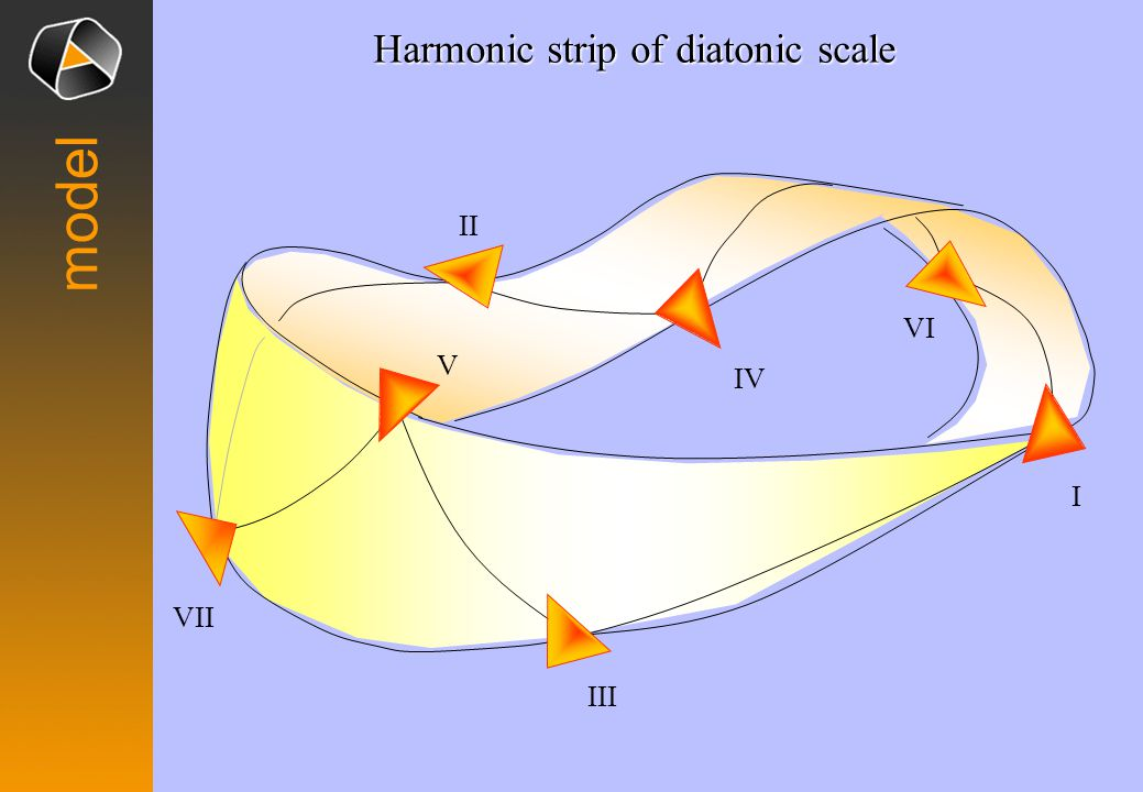 model I IV II VI V III VII Harmonic strip of diatonic scale