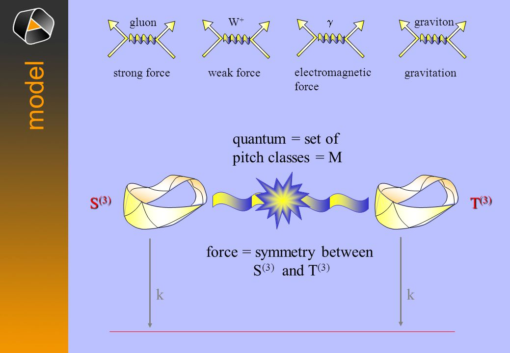 model S (3) T (3) gluon strong force W+W+ weak force electromagnetic force graviton gravitation force = symmetry between S (3) and T (3) quantum = set of pitch classes = M kk