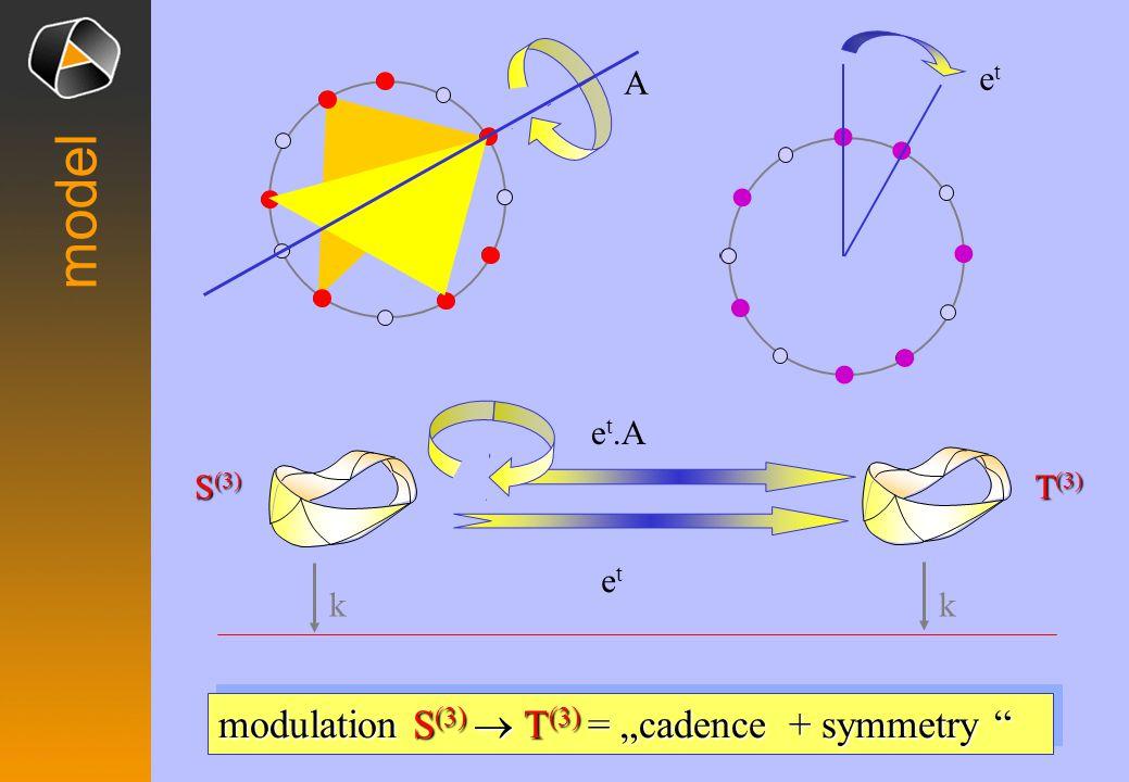 model S (3) T (3) kk A etet e t.A etet modulation S (3) T (3) = cadence + symmetry modulation S (3) T (3) = cadence + symmetry