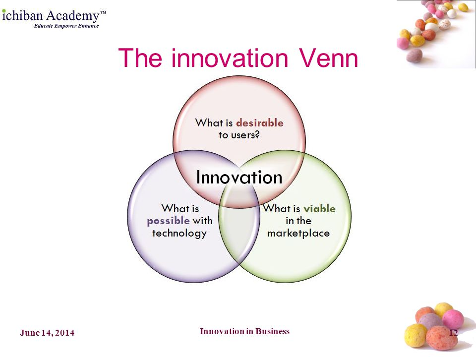 Innovation in Business 12June 14, 2014 The innovation Venn