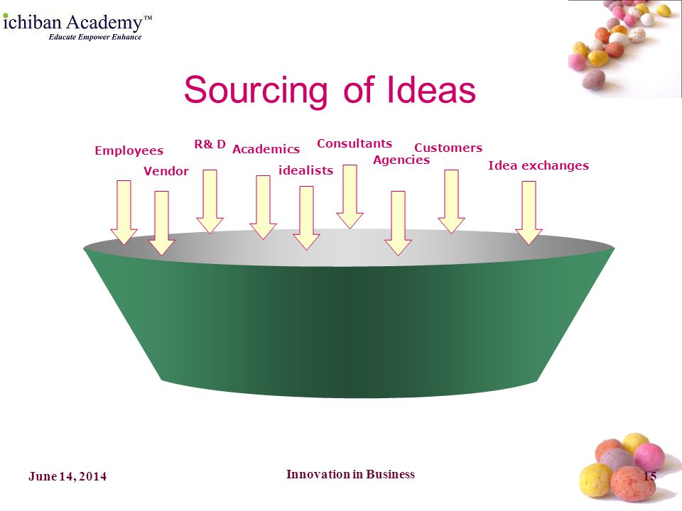 Innovation in Business 15June 14, 2014 Employees Vendor R& D Academics idealists Consultants Agencies Customers Idea exchanges Sourcing of Ideas