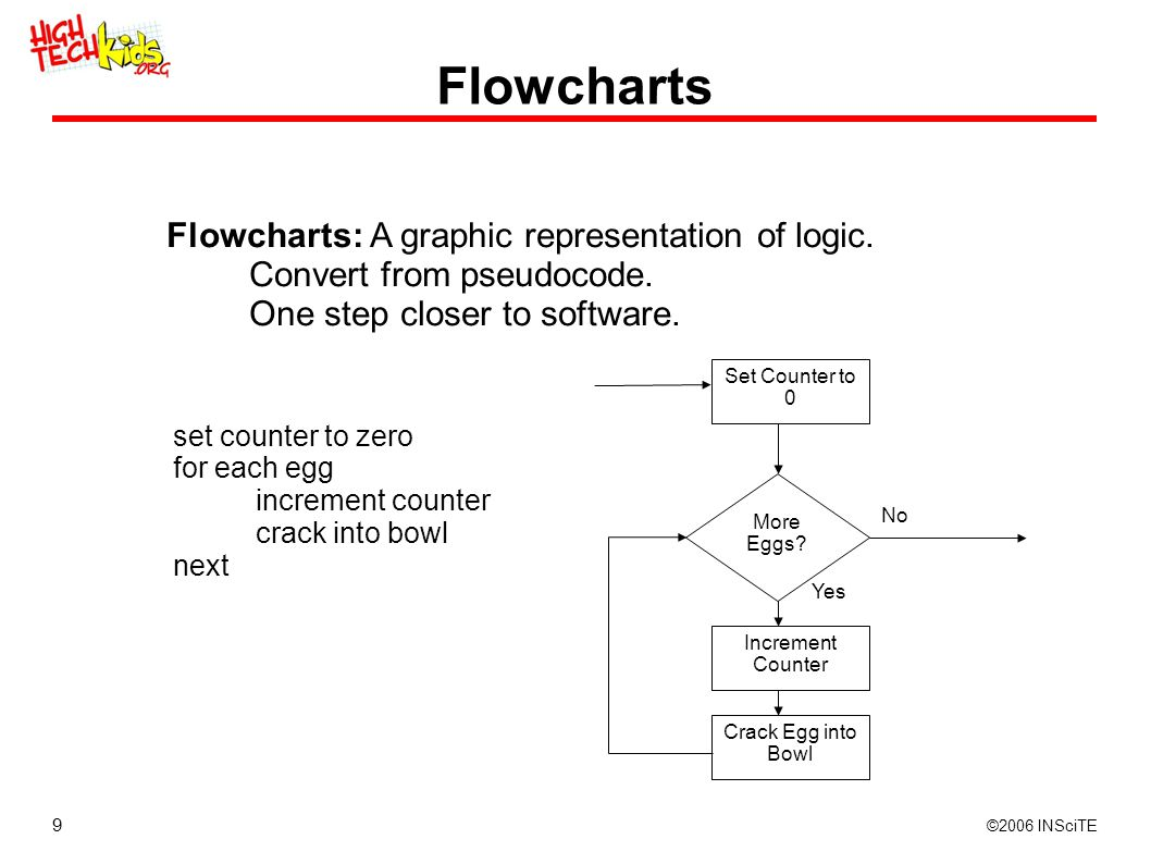 9 ©2006 INSciTE Flowcharts Flowcharts: A graphic representation of logic. Convert from pseudocode. One step closer to software. set counter to zero fo