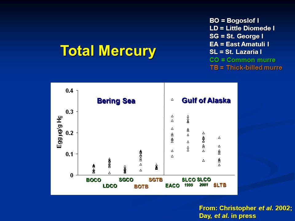 Total Mercury BO = Bogoslof I LD = Little Diomede I SG = St.