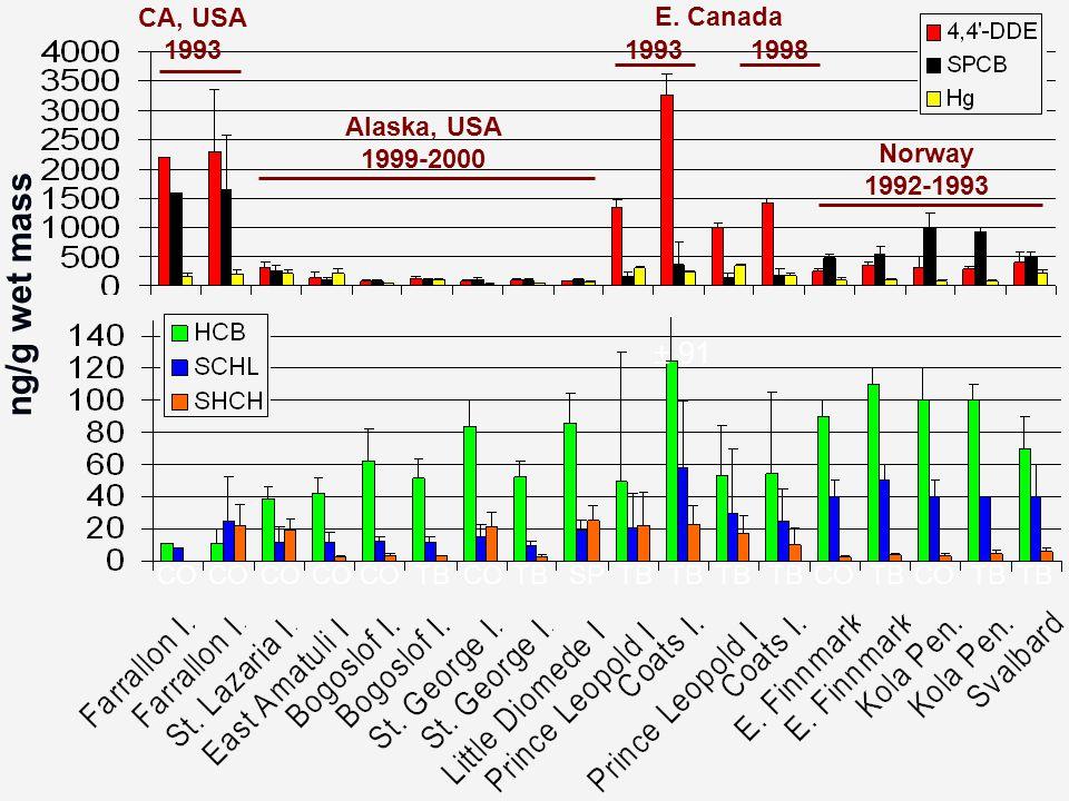 CA, USA 1993 Norway 1992-1993 Alaska, USA 1999-2000 E. Canada 19981993 ± 91 ng/g wet mass CO TB SP