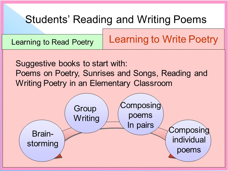 Students Reading and Writing Poems Learning to Read Poetry Learning to Write Poetry Suggestive books to start with: Poems on Poetry, Sunrises and Songs, Reading and Writing Poetry in an Elementary Classroom Group Writing Brain- storming Composing poems In pairs Composing individual poems