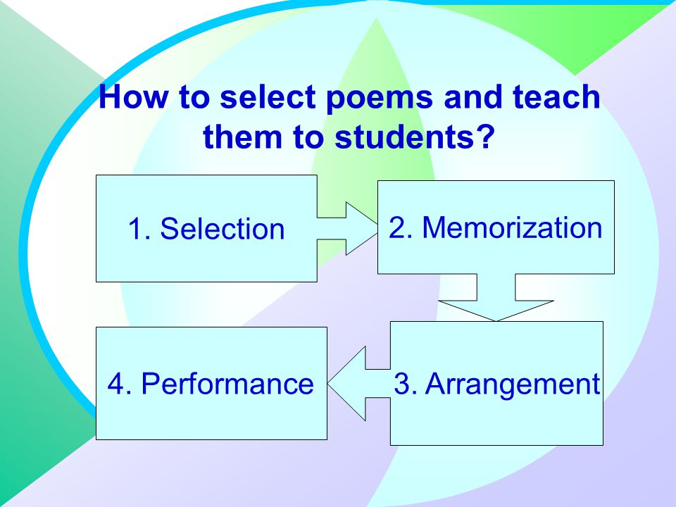 Poetry in the Classroom Conclusion In addition to the group activity, teachers can encourage an individual student to learn poetry by heart, voluntarily, and then to recite a poem in a small group or as a part of a group performance, perhaps around a theme.